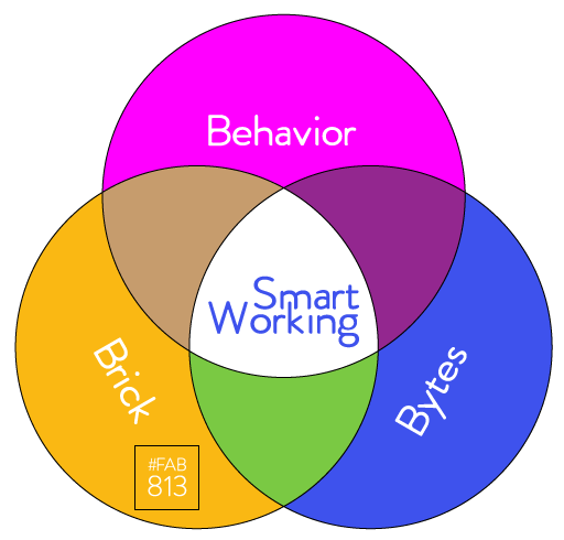 ¿Qué es el Smart working?