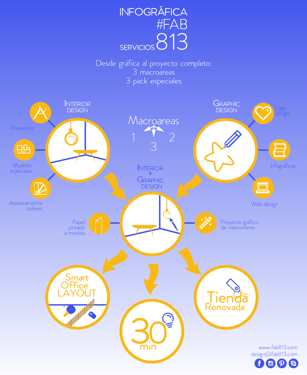 infografica fab813, servizi fab813