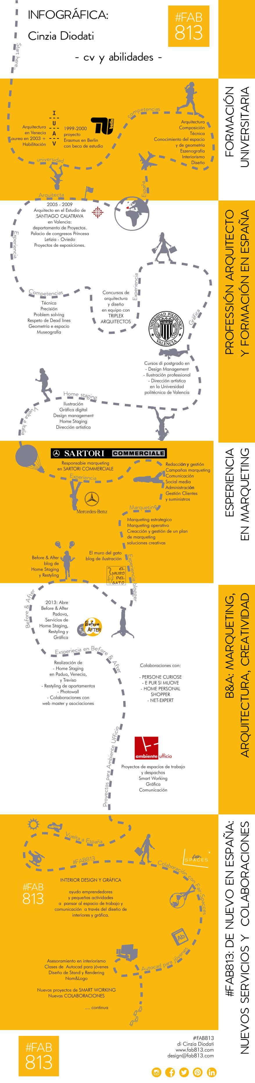 curriculum grafico cinzia diodati